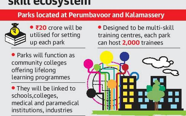 Major business groups to partner for Community Skill Development parks in Kerala